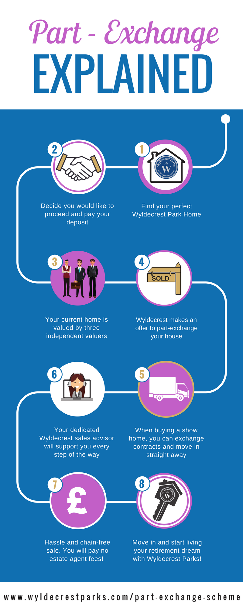 Part - Exchange Infographic
