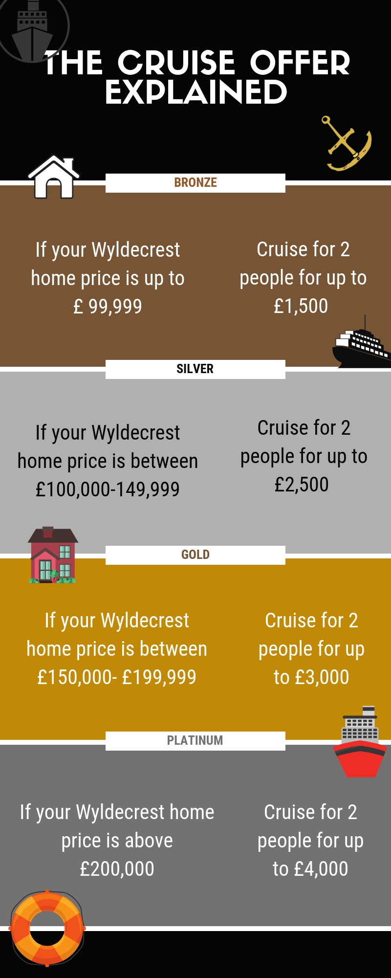 Luxury Cruise Offer - Price Points Banner