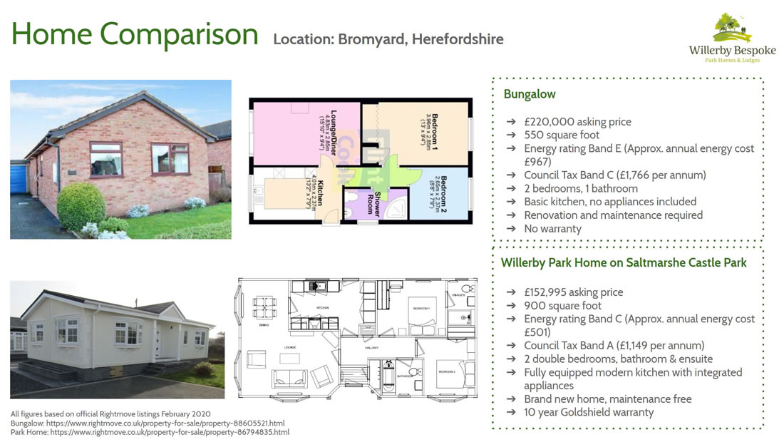 Bungalow Home Comparison - Bromyward Herefordshire